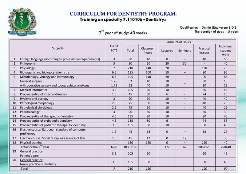 Dentistry Faculty | KNMU